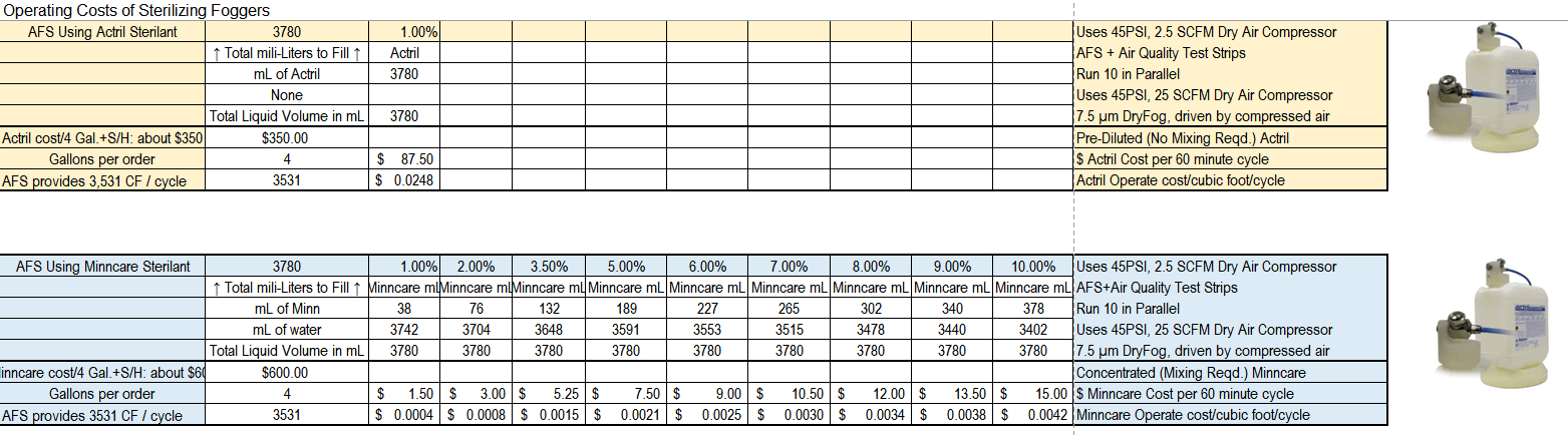 AFS Operation Costs