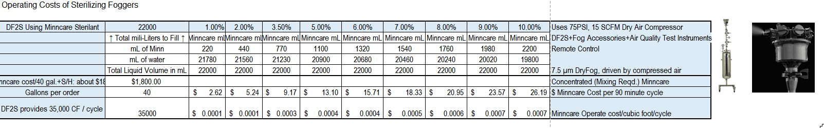 DF2S Operation Costs